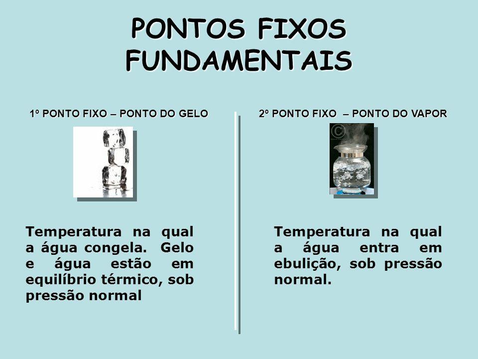 PONTOS FIXOS FUNDAMENTAIS 1º PONTO FIXO – PONTO DO GELO Temperatura na qual a água congela. Gelo e água estão em equilíbrio térmico, sob pressão norma