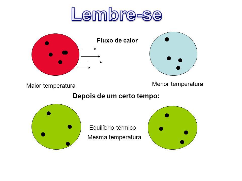 Fluxo de calor Depois de um certo tempo: Equilíbrio térmico Maior temperatura Menor temperatura Mesma temperatura