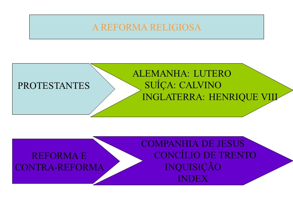 A REFORMA RELIGIOSA PROTESTANTES ALEMANHA: LUTERO SUÍÇA: CALVINO INGLATERRA: HENRIQUE VIII REFORMA E CONTRA-REFORMA COMPANHIA DE JESUS CONCÍLIO DE TRENTO INQUISIÇÃO INDEX