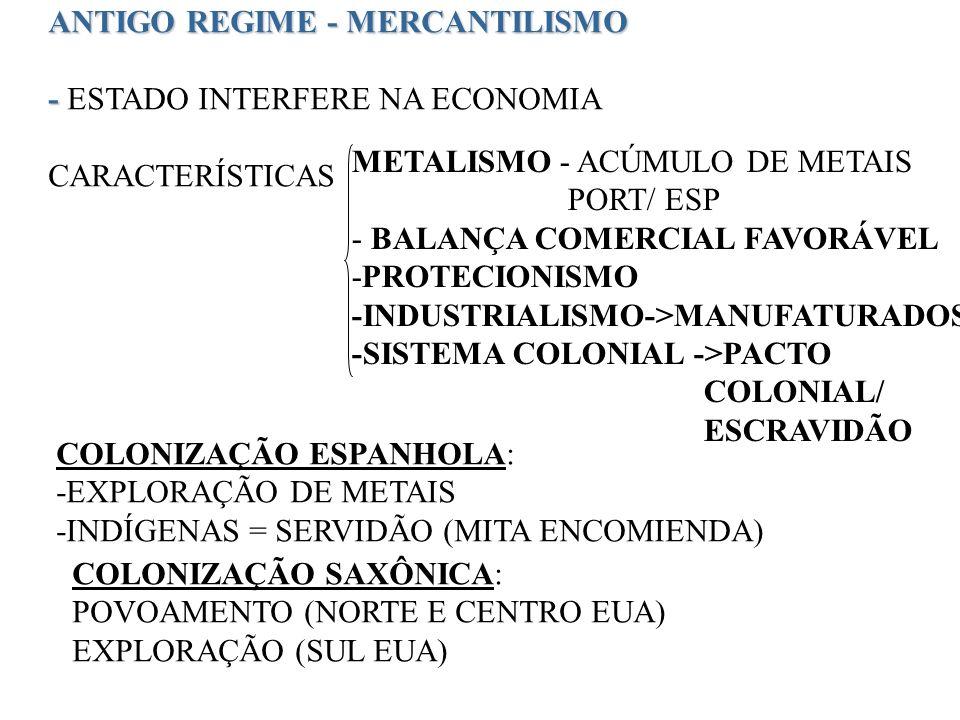 ANTIGO REGIME - MERCANTILISMO - - ESTADO INTERFERE NA ECONOMIA CARACTERÍSTICAS METALISMO - ACÚMULO DE METAIS PORT/ ESP - BALANÇA COMERCIAL FAVORÁVEL -PROTECIONISMO -INDUSTRIALISMO->MANUFATURADOS -SISTEMA COLONIAL ->PACTO COLONIAL/ ESCRAVIDÃO COLONIZAÇÃO ESPANHOLA: -EXPLORAÇÃO DE METAIS -INDÍGENAS = SERVIDÃO (MITA ENCOMIENDA) COLONIZAÇÃO SAXÔNICA: POVOAMENTO (NORTE E CENTRO EUA) EXPLORAÇÃO (SUL EUA)