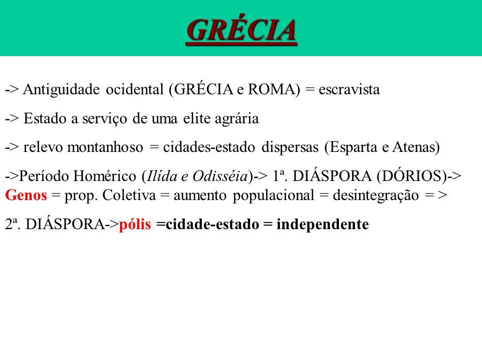 GRÉCIA -> Antiguidade ocidental (GRÉCIA e ROMA) = escravista -> Estado a serviço de uma elite agrária -> relevo montanhoso = cidades-estado dispersas