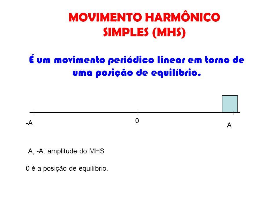 É um movimento periódico linear em torno de uma posição de equilíbrio. A 0 -A A, -A: amplitude do MHS 0 é a posição de equilíbrio. MOVIMENTO HARMÔNICO