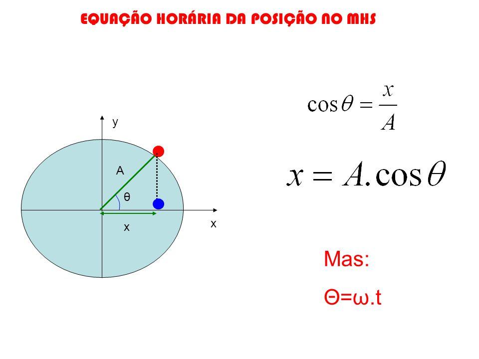 x y x θ A Mas: Θ=ω.t EQUAÇÃO HORÁRIA DA POSIÇÃO NO MHS