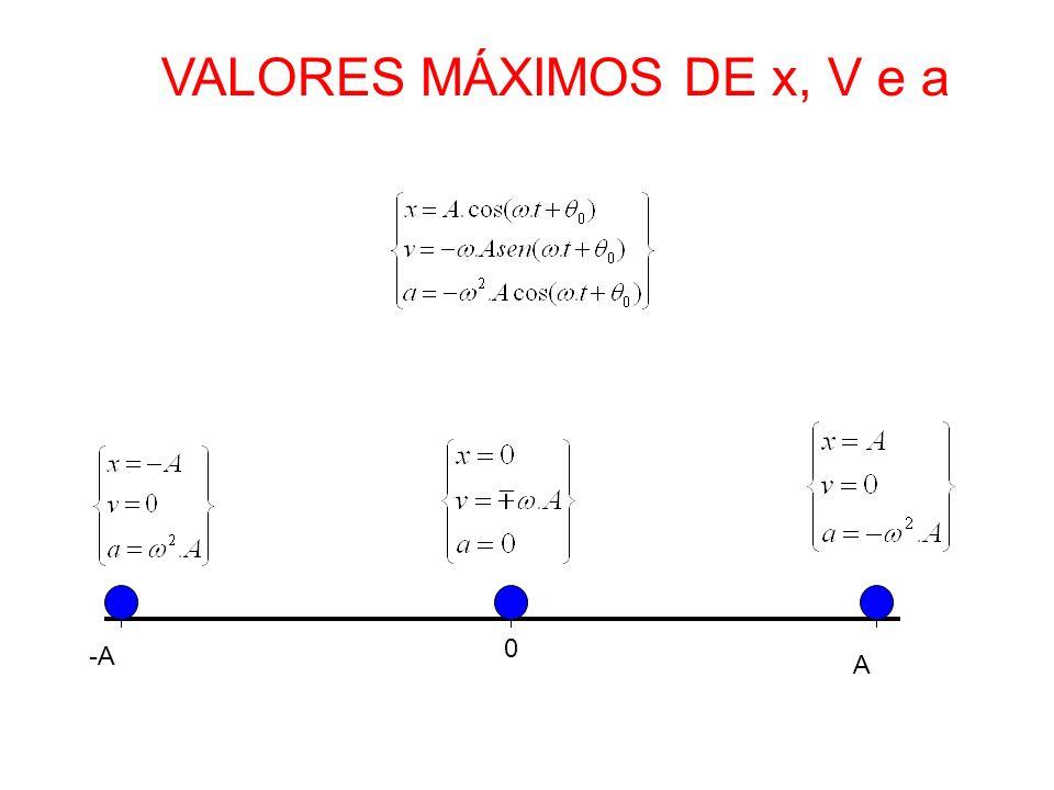 A 0 -A VALORES MÁXIMOS DE x, V e a