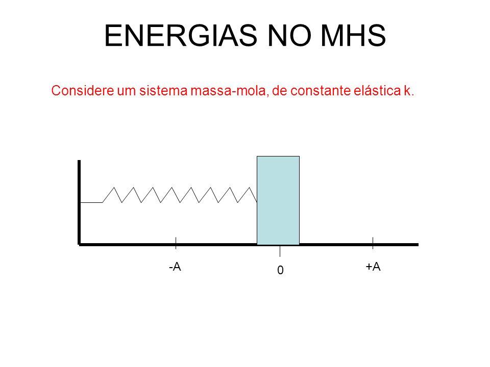ENERGIAS NO MHS Considere um sistema massa-mola, de constante elástica k. -A 0 +A