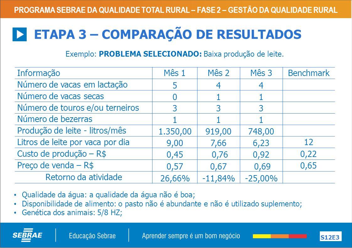 PROGRAMA SEBRAE DA QUALIDADE TOTAL RURAL – FASE 2 – GESTÃO DA QUALIDADE RURAL S12E3 ETAPA 3 – COMPARAÇÃO DE RESULTADOS Exemplo: PROBLEMA SELECIONADO: Baixa produção de leite.