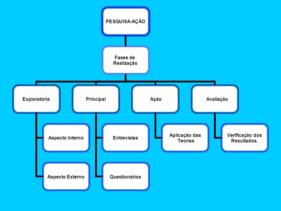 PESQUISA- AÇÃO Fases de Realização Exploratória Aspecto Interno Aspecto Externo Principal Entrevistas Questionários Ação Aplicação das Teorias Avaliaç