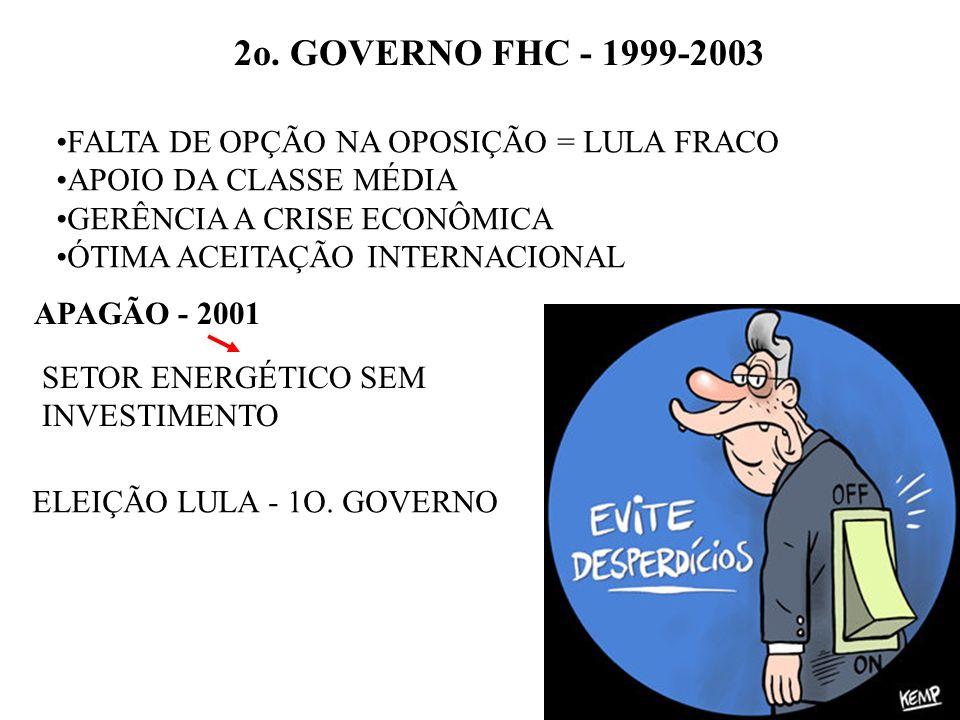 2o. GOVERNO FHC - 1999-2003 FALTA DE OPÇÃO NA OPOSIÇÃO = LULA FRACO APOIO DA CLASSE MÉDIA GERÊNCIA A CRISE ECONÔMICA ÓTIMA ACEITAÇÃO INTERNACIONAL APA
