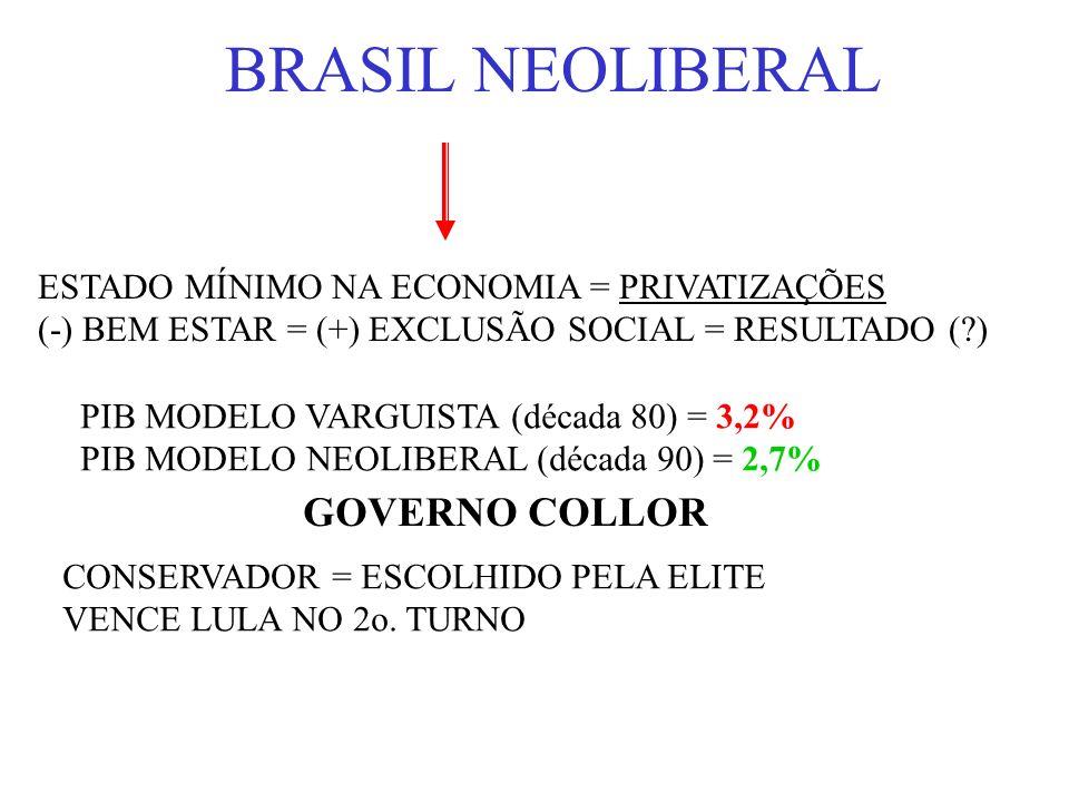 BRASIL NEOLIBERAL ESTADO MÍNIMO NA ECONOMIA = PRIVATIZAÇÕES (-) BEM ESTAR = (+) EXCLUSÃO SOCIAL = RESULTADO (?) PIB MODELO VARGUISTA (década 80) = 3,2