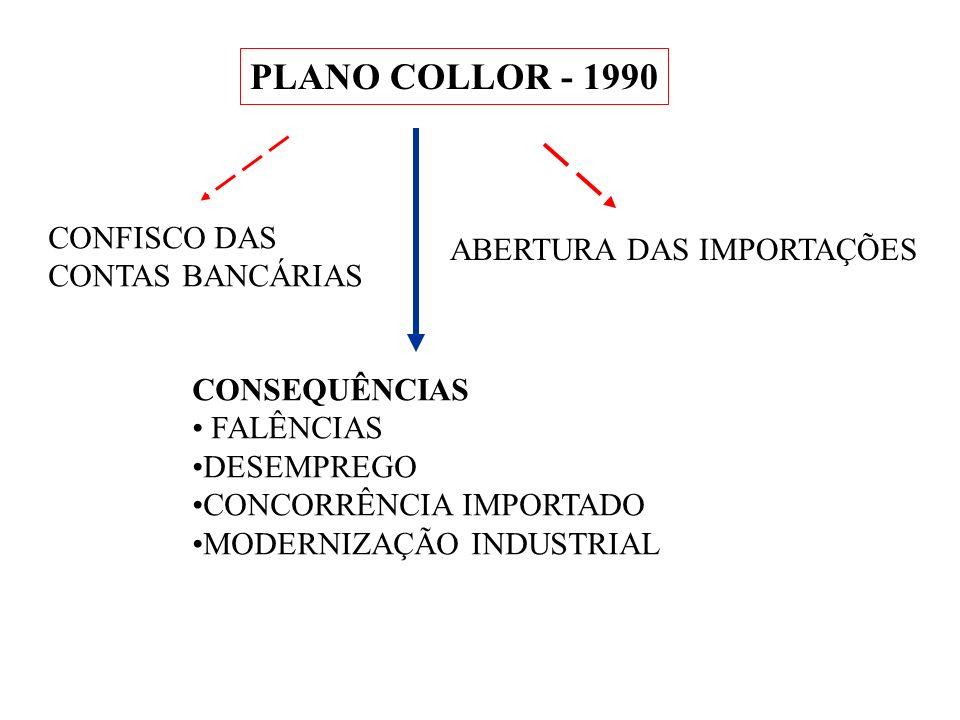 PLANO COLLOR - 1990 CONFISCO DAS CONTAS BANCÁRIAS ABERTURA DAS IMPORTAÇÕES CONSEQUÊNCIAS FALÊNCIAS DESEMPREGO CONCORRÊNCIA IMPORTADO MODERNIZAÇÃO INDU