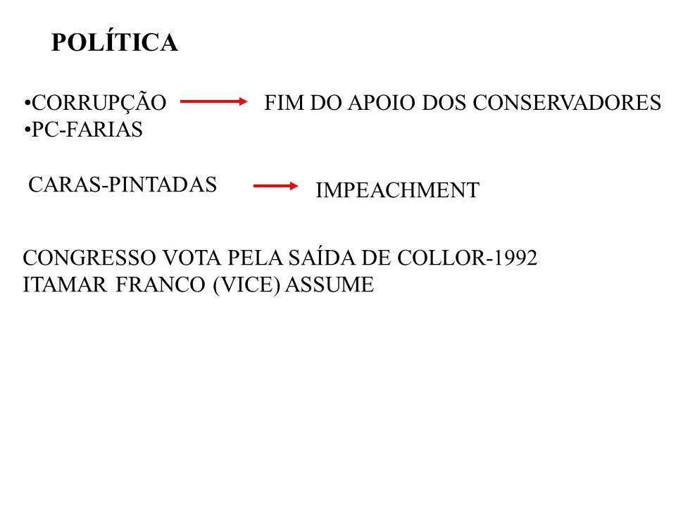 POLÍTICA CORRUPÇÃO PC-FARIAS FIM DO APOIO DOS CONSERVADORES CARAS-PINTADAS IMPEACHMENT CONGRESSO VOTA PELA SAÍDA DE COLLOR-1992 ITAMAR FRANCO (VICE) A