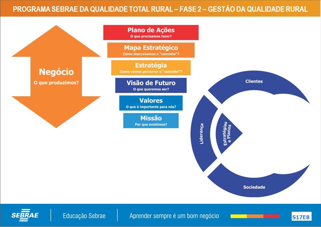 PROGRAMA SEBRAE DA QUALIDADE TOTAL RURAL – FASE 2 – GESTÃO DA QUALIDADE RURAL S17E8