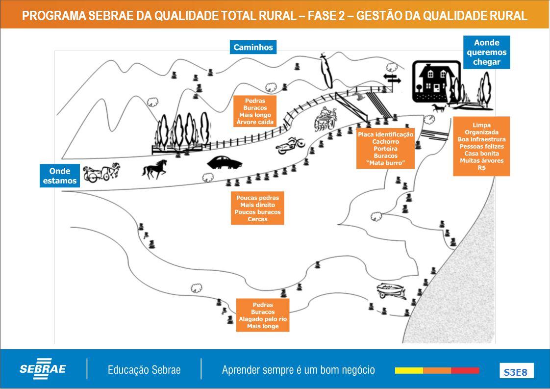 PROGRAMA SEBRAE DA QUALIDADE TOTAL RURAL – FASE 2 – GESTÃO DA QUALIDADE RURAL S3E8