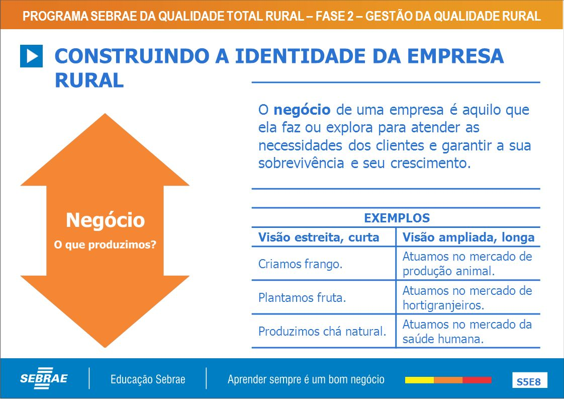 PROGRAMA SEBRAE DA QUALIDADE TOTAL RURAL – FASE 2 – GESTÃO DA QUALIDADE RURAL S5E8 CONSTRUINDO A IDENTIDADE DA EMPRESA RURAL O negócio de uma empresa
