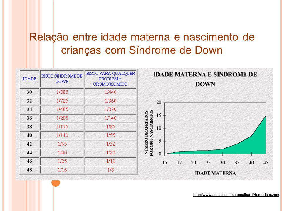 http://www.assis.unesp.br/egalhard/Numericas.htm Relação entre idade materna e nascimento de crianças com Síndrome de Down