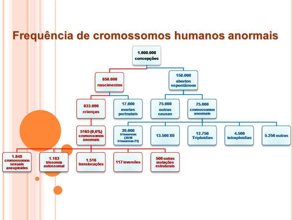 Frequência de cromossomos humanos anormais 1.000.000 concepções 850.000 nascimento s 833.000 crianças 5165 (0,6%) c romossomos anormais 1.849 cromosso