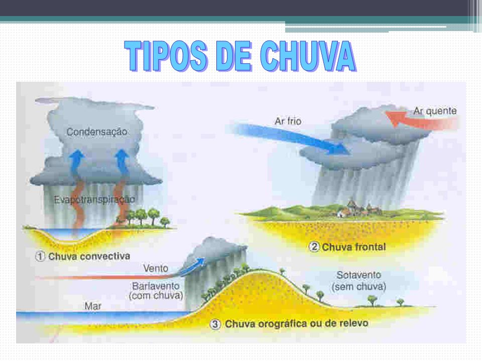 As planícies centrais facilitam a movimentação das massas de ar tanto no inverno como no verão.