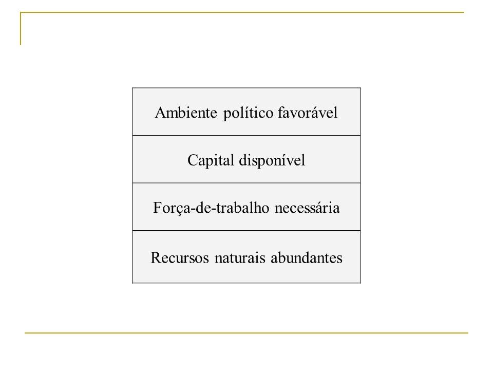 Ambiente político favorável Capital disponível Força-de-trabalho necessária Recursos naturais abundantes