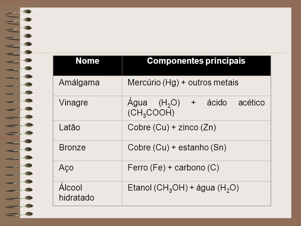 NomeComponentes principais AmálgamaMercúrio (Hg) + outros metais VinagreÁgua (H 2 O) + ácido acético (CH 3 COOH) LatãoCobre (Cu) + zinco (Zn) BronzeCobre (Cu) + estanho (Sn) AçoFerro (Fe) + carbono (C) Álcool hidratado Etanol (CH 3 OH) + água (H 2 O)