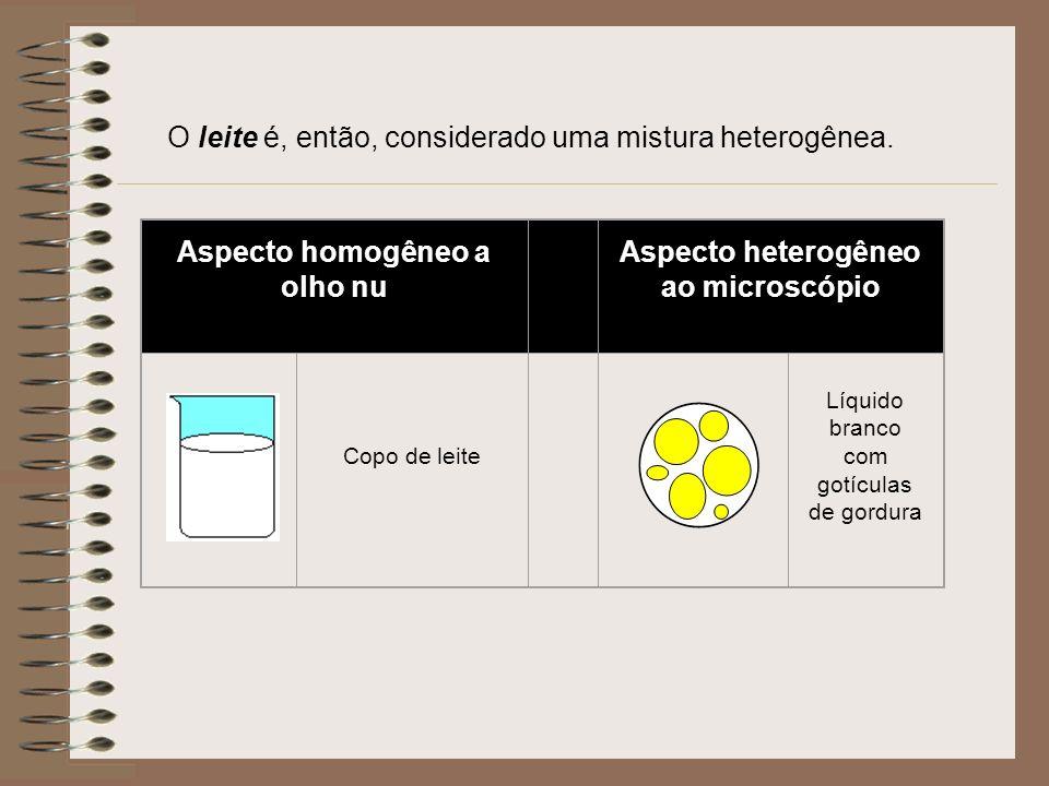 Aspecto homogêneo a olho nu Aspecto heterogêneo ao microscópio Copo de leite Líquido branco com gotículas de gordura O leite é, então, considerado uma mistura heterogênea.
