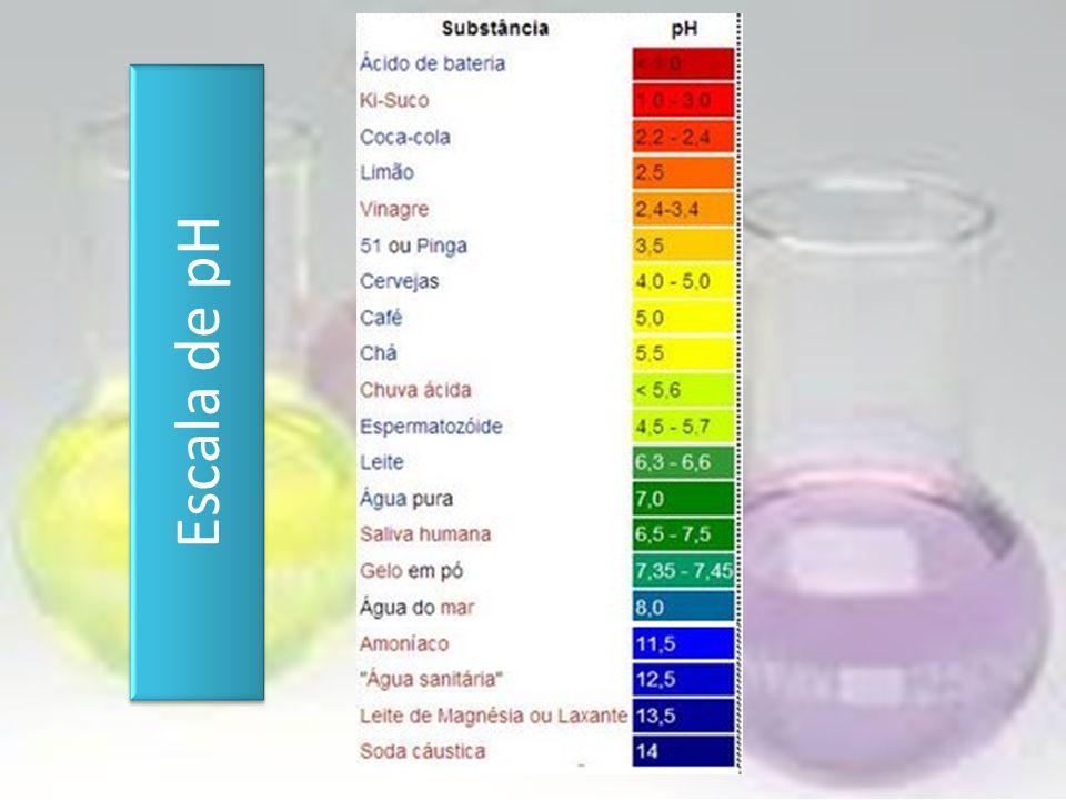 ÁCIDOBASE Fenolftaleína Azul de metileno Alaranjado de metila INCOLOR ROSA AZUL VIOLETA VERMELHO AMARELO