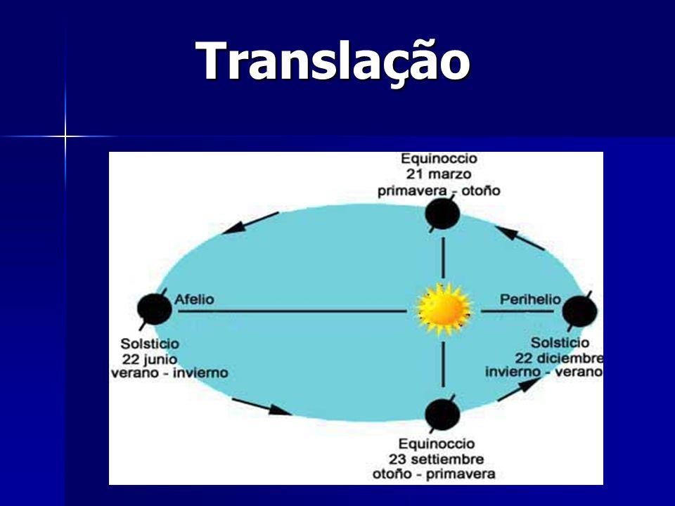 Translação
