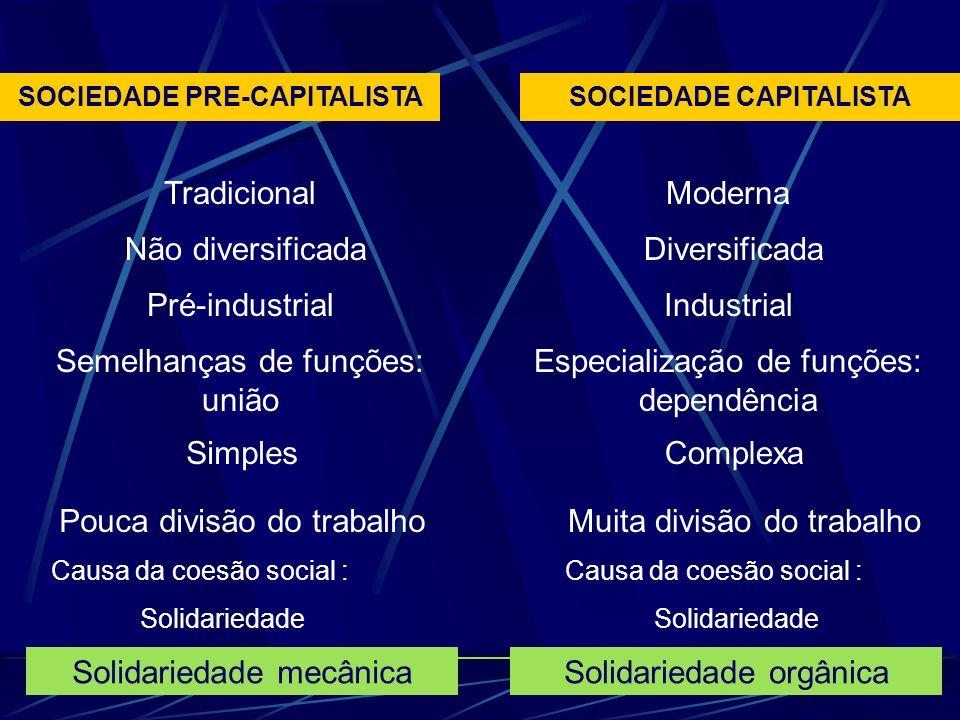 SOCIEDADE PRE-CAPITALISTASOCIEDADE CAPITALISTA Tradicional Não diversificada Pré-industrial Semelhanças de funções: união Simples Pouca divisão do trabalho Solidariedade mecânica Moderna Diversificada Industrial Especialização de funções: dependência Complexa Muita divisão do trabalho Solidariedade orgânica Causa da coesão social : Solidariedade Causa da coesão social : Solidariedade