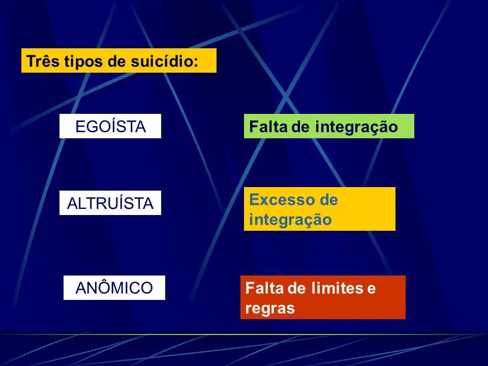 Três tipos de suicídio: EGOÍSTAFalta de integração ALTRUÍSTA Excesso de integração ANÔMICOFalta de limites e regras