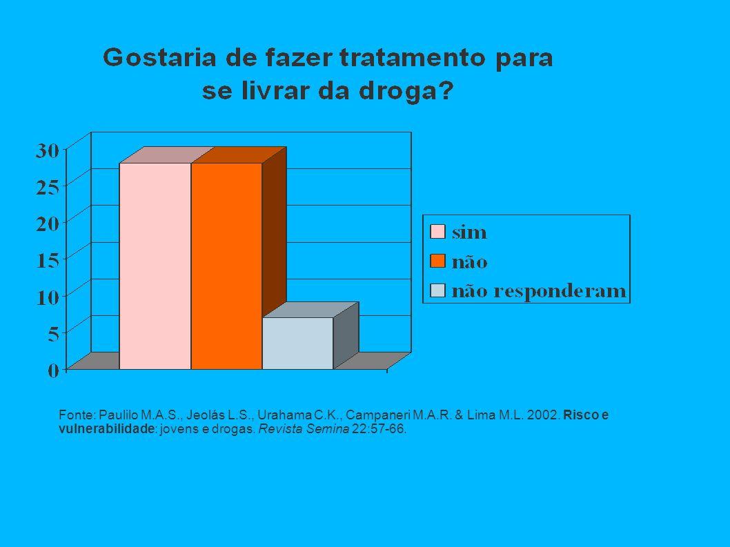 Fonte: Paulilo M.A.S., Jeolás L.S., Urahama C.K., Campaneri M.A.R. & Lima M.L. 2002. Risco e vulnerabilidade: jovens e drogas. Revista Semina 22:57-66