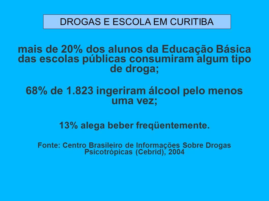 mais de 20% dos alunos da Educação Básica das escolas públicas consumiram algum tipo de droga; 68% de 1.823 ingeriram álcool pelo menos uma vez; 13% a