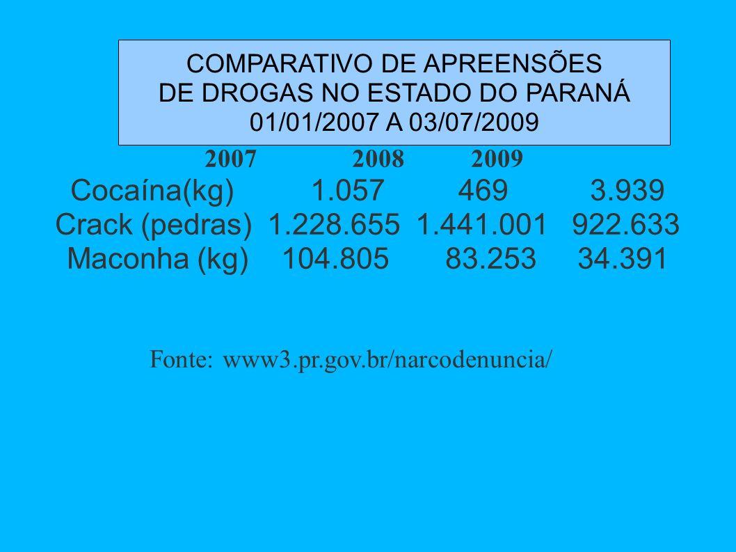 2007 2008 2009 Cocaína(kg) 1.057 469 3.939 Crack (pedras) 1.228.655 1.441.001 922.633 Maconha (kg) 104.805 83.253 34.391 Fonte: www3.pr.gov.br/narcode