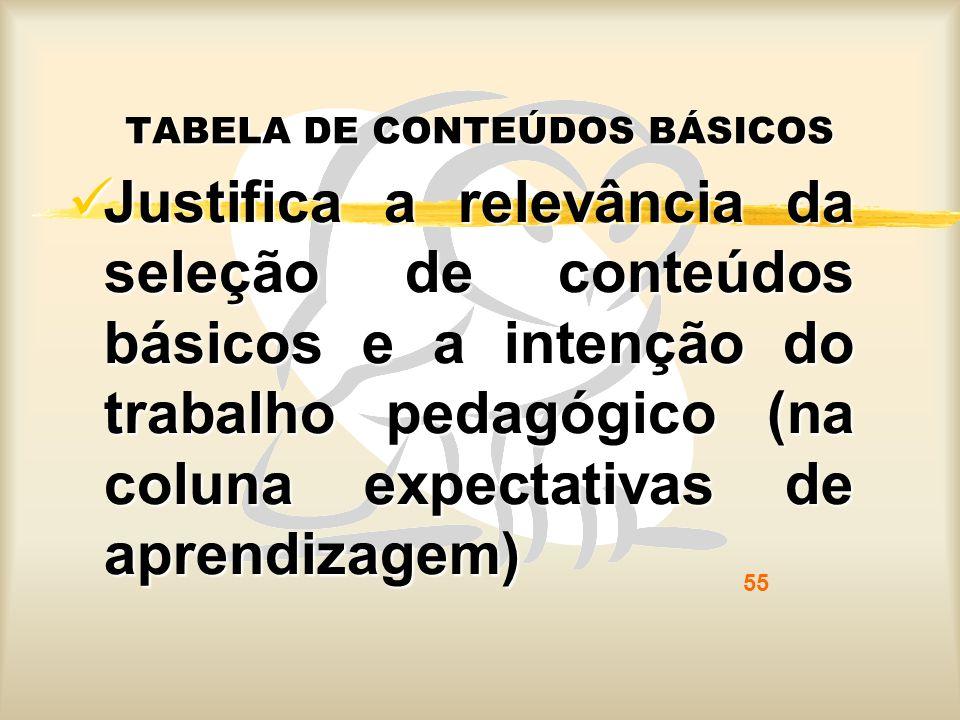 Justifica a relevância da seleção de conteúdos básicos e a intenção do trabalho pedagógico (na coluna expectativas de aprendizagem) Justifica a relevâ