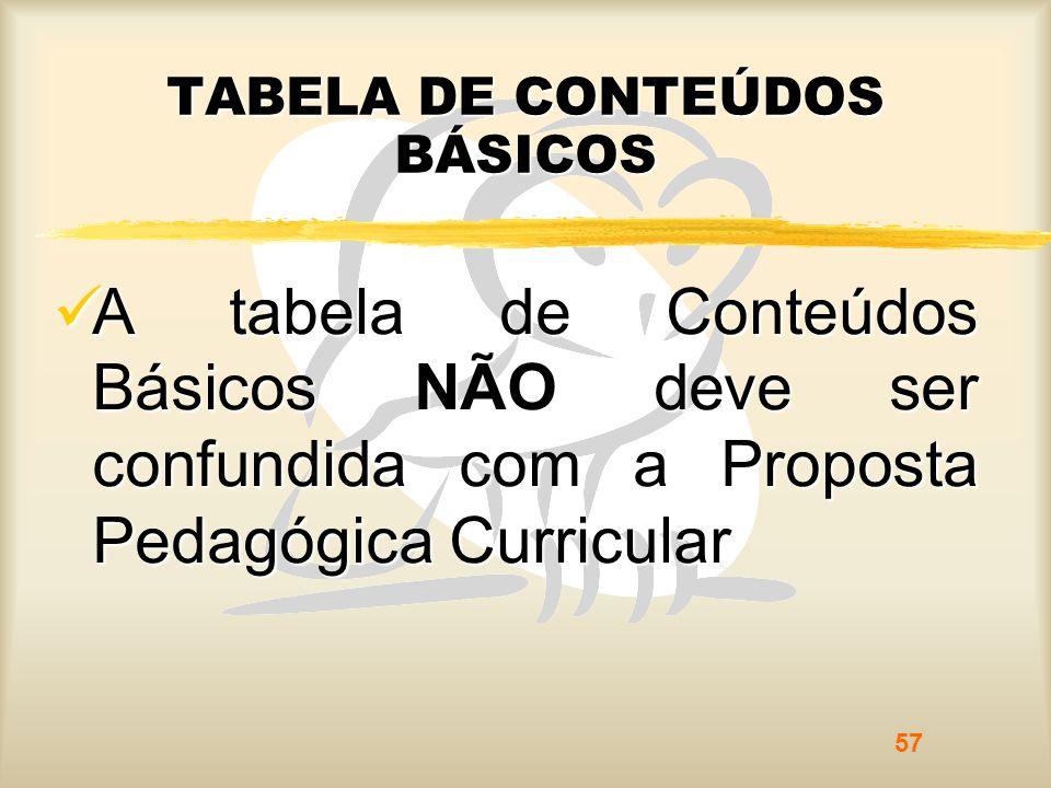 TABELA DE CONTEÚDOS BÁSICOS A tabela de Conteúdos Básicos NÃO deve ser confundida com a Proposta Pedagógica Curricular A tabela de Conteúdos Básicos N