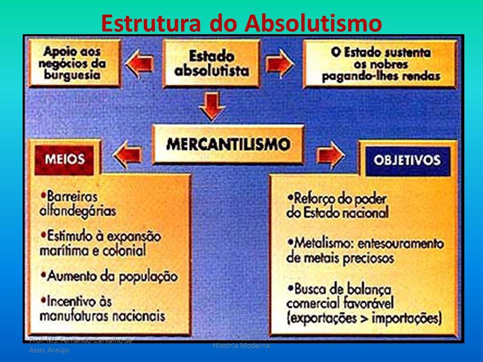 Estrutura do Absolutismo Prof. MS. Fernando Carvalho de Assis Araújo História Moderna
