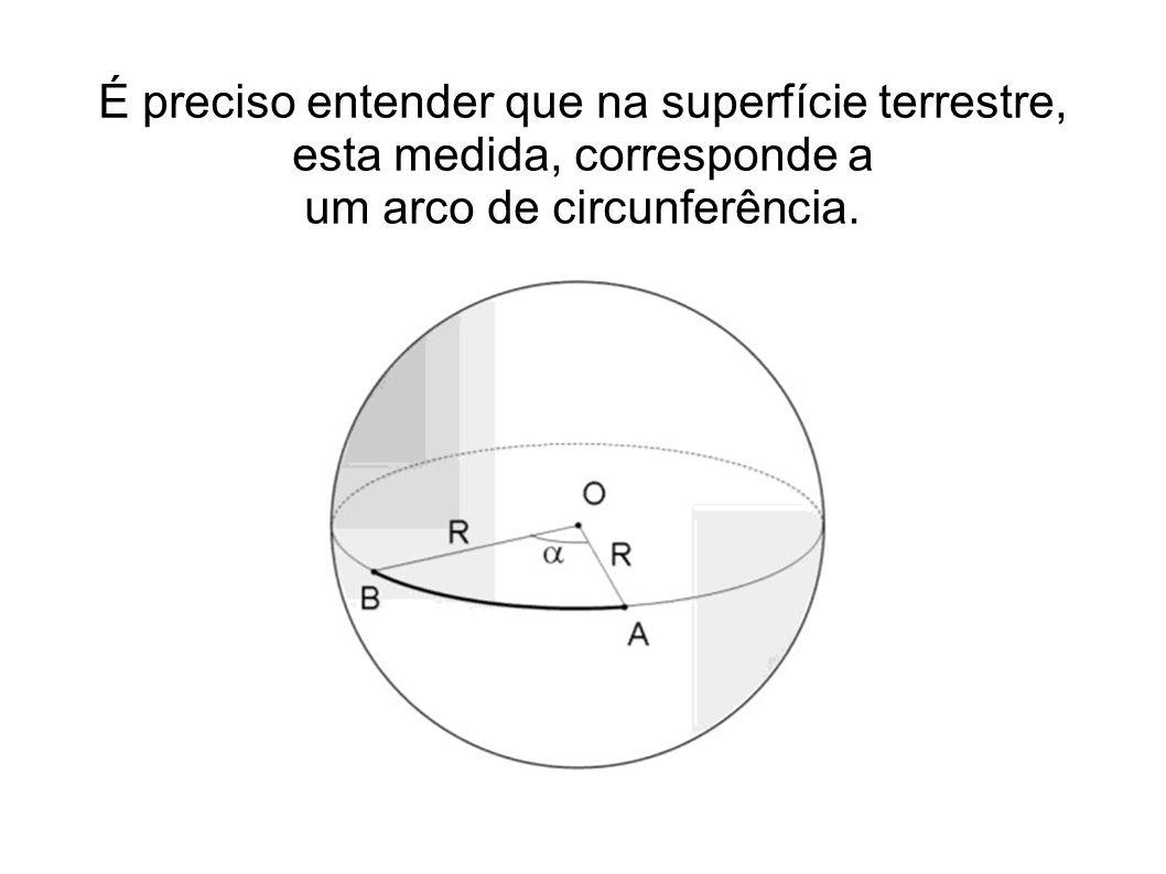 É preciso entender que na superfície terrestre, esta medida, corresponde a um arco de circunferência.