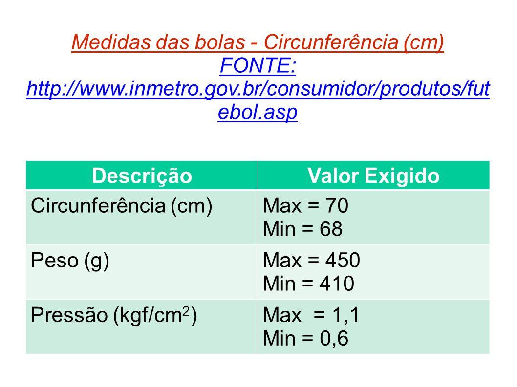 Medidas das bolas - Circunferência (cm) FONTE: http://www.inmetro.gov.br/consumidor/produtos/fut ebol.asp DescriçãoValor Exigido Circunferência (cm)Ma