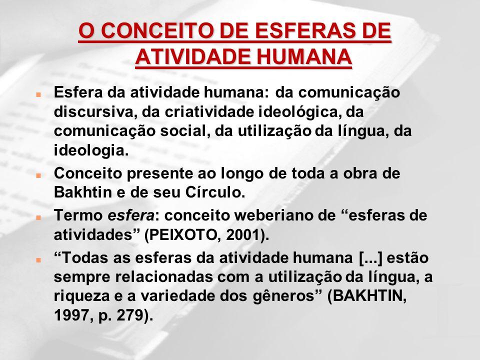 O CONCEITO DE ESFERAS DE ATIVIDADE HUMANA n Esfera da atividade humana: da comunicação discursiva, da criatividade ideológica, da comunicação social,