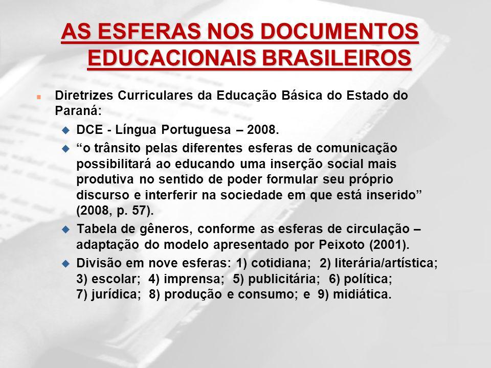 AS ESFERAS NOS DOCUMENTOS EDUCACIONAIS BRASILEIROS n Diretrizes Curriculares da Educação Básica do Estado do Paraná: u DCE - Língua Portuguesa – 2008.