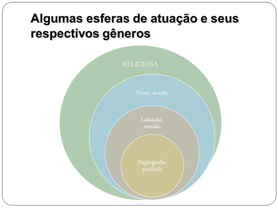 Algumas esferas de atuação e seus respectivos gêneros