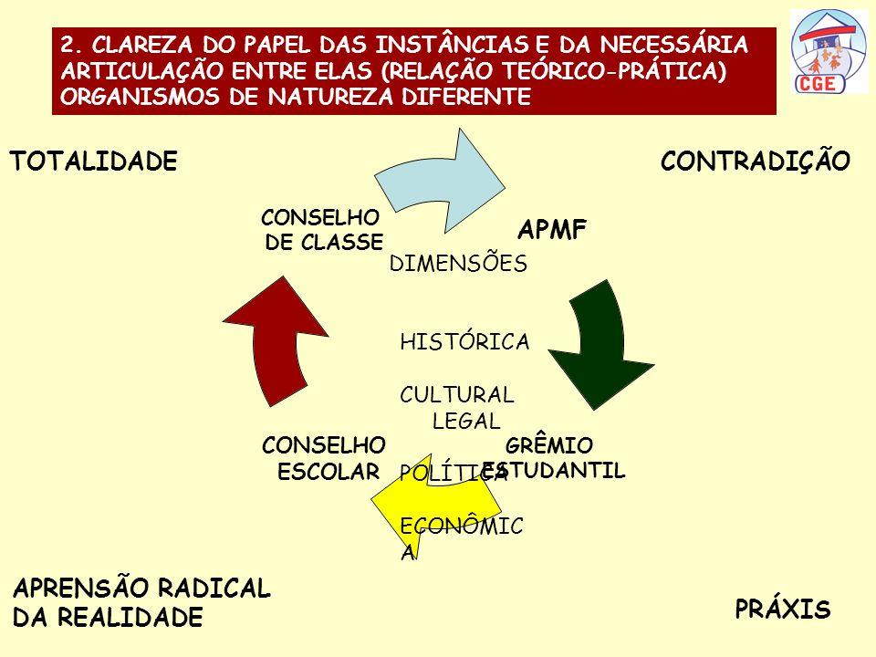 DIMENSÕES HISTÓRICA CULTURAL LEGAL POLÍTICA ECONÔMIC A TOTALIDADE 2. CLAREZA DO PAPEL DAS INSTÂNCIAS E DA NECESSÁRIA ARTICULAÇÃO ENTRE ELAS (RELAÇÃO T