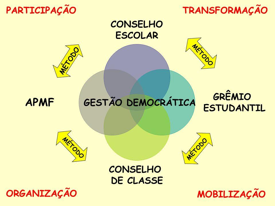 GESTÃO DEMOCRÁTICA MÉTODO PARTICIPAÇÃO ORGANIZAÇÃO MOBILIZAÇÃO TRANSFORMAÇÃO MÉTODO