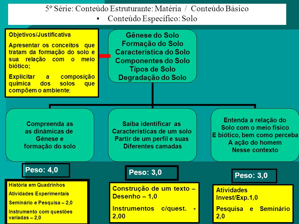 5º Série: Conteúdo Estruturante: Matéria / Conteúdo Básico Conteúdo Específico: Solo Objetivos/Justificativa Apresentar os conceitos que tratam da for