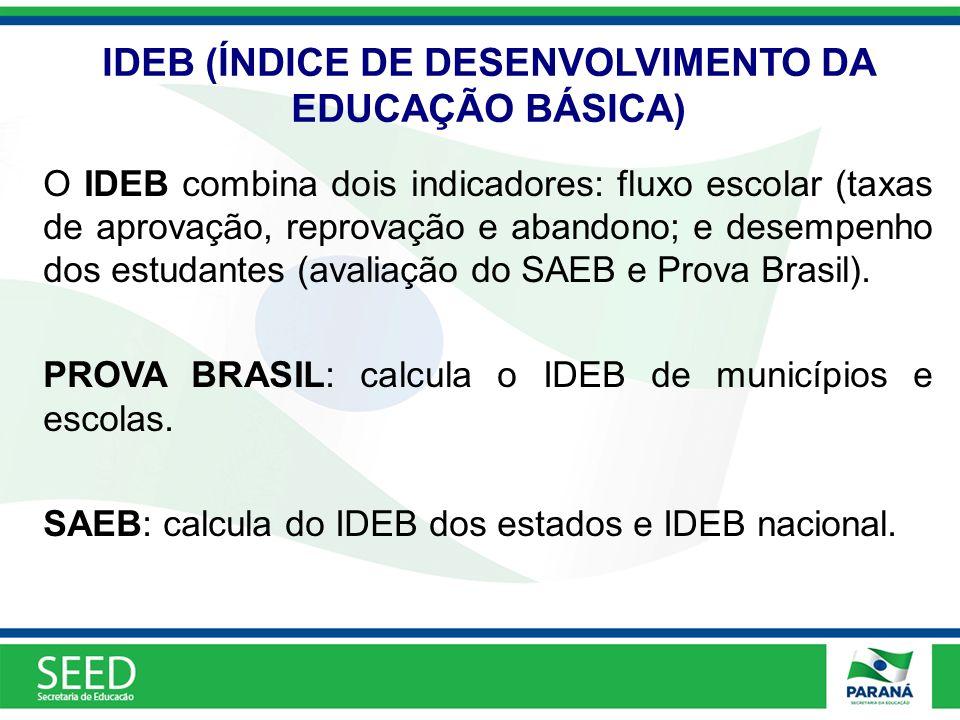 IDEB (ÍNDICE DE DESENVOLVIMENTO DA EDUCAÇÃO BÁSICA) O IDEB combina dois indicadores: fluxo escolar (taxas de aprovação, reprovação e abandono; e desem