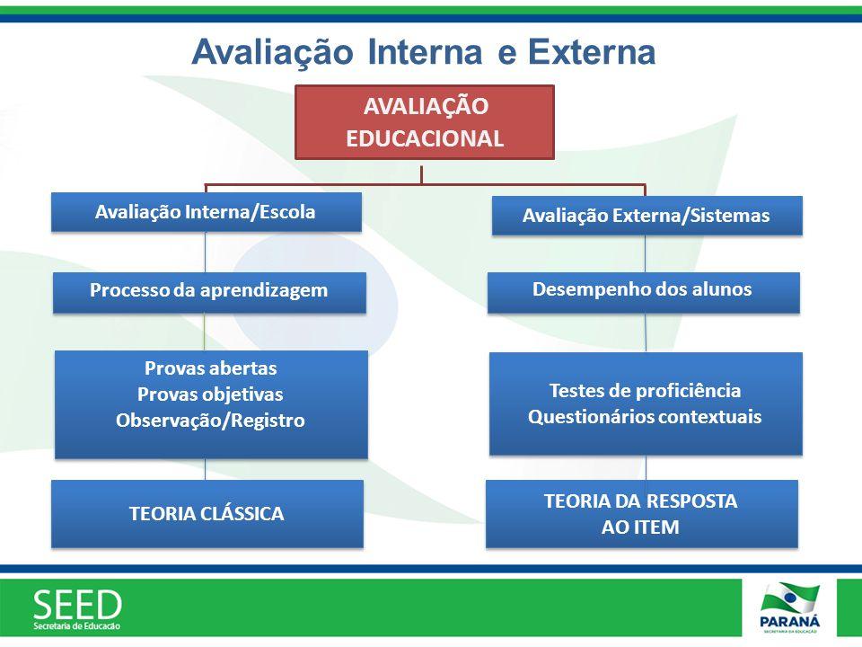 Avaliação Interna e Externa Provas abertas Provas objetivas Observação/Registro Provas abertas Provas objetivas Observação/Registro TEORIA CLÁSSICA TE