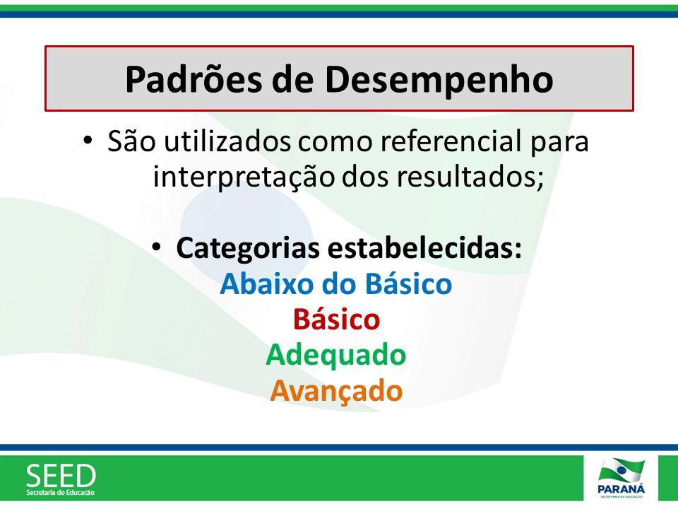 Padrões de Desempenho São utilizados como referencial para interpretação dos resultados; Categorias estabelecidas: Abaixo do Básico Básico Adequado Av
