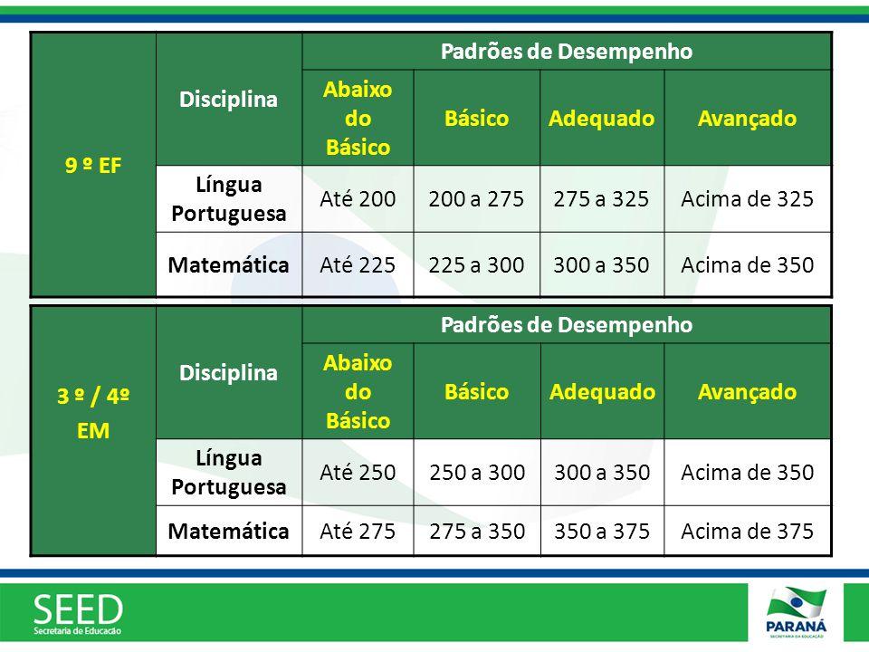 9 º EF Disciplina Padrões de Desempenho Abaixo do Básico BásicoAdequadoAvançado Língua Portuguesa Até 200200 a 275275 a 325Acima de 325 MatemáticaAté