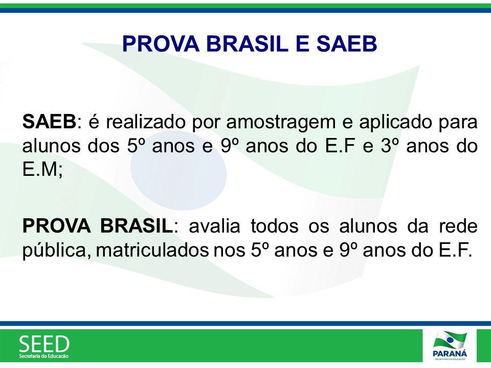 PROVA BRASIL E SAEB SAEB: é realizado por amostragem e aplicado para alunos dos 5º anos e 9º anos do E.F e 3º anos do E.M; PROVA BRASIL: avalia todos