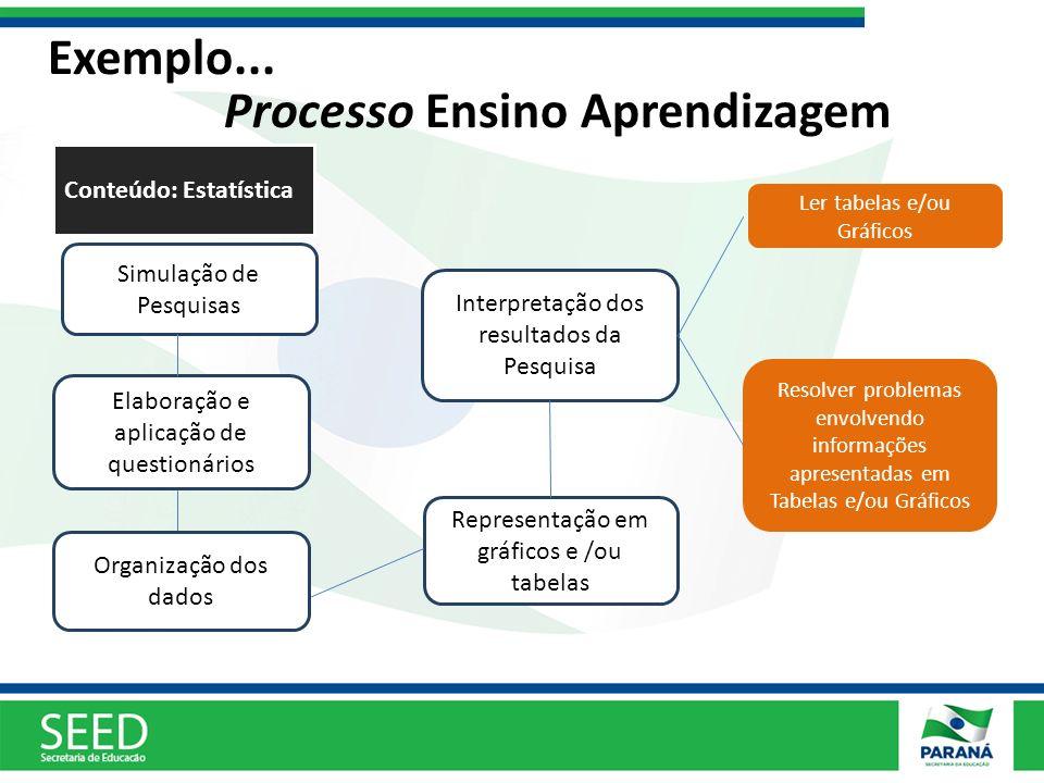 Simulação de Pesquisas Elaboração e aplicação de questionários Interpretação dos resultados da Pesquisa Resolver problemas envolvendo informações apre