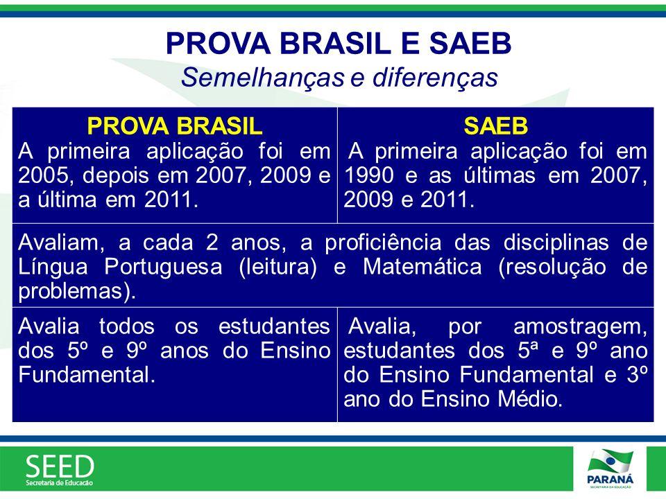PROVA BRASIL E SAEB Semelhanças e diferenças PROVA BRASIL A primeira aplicação foi em 2005, depois em 2007, 2009 e a última em 2011. SAEB A primeira a
