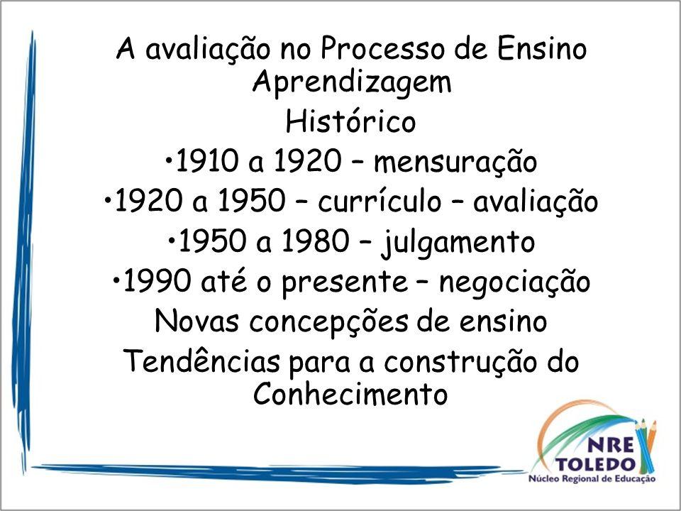 A avaliação no Processo de Ensino Aprendizagem Histórico 1910 a 1920 – mensuração 1920 a 1950 – currículo – avaliação 1950 a 1980 – julgamento 1990 at